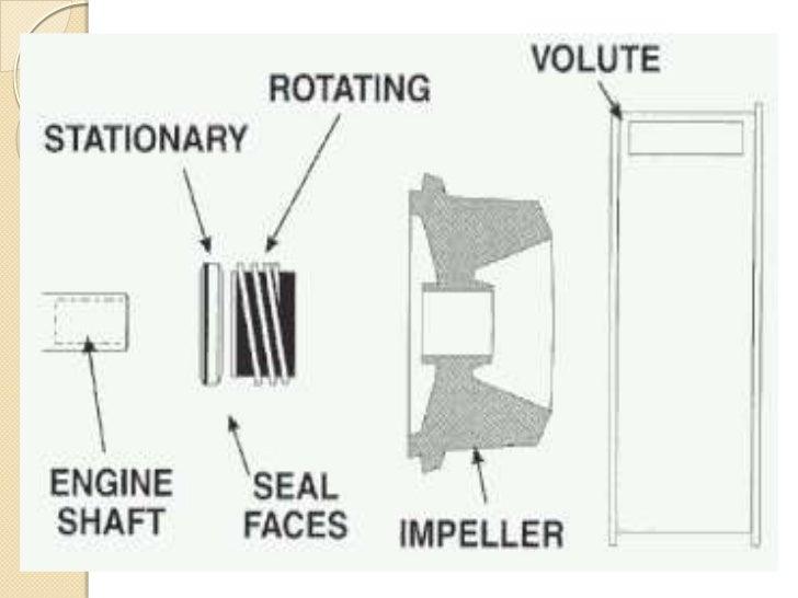 Mechanical Seal Working Mechanical Seal vs Gland