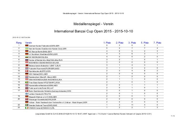 Medaillenspiegel - Verein / International Banzai Cup Open 2015 - 2015-10-10 (c)sportdata GmbH & Co KG 2000-2015(2015-10-12...