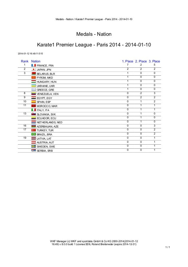 Medals - Nation / Karate1 Premier League - Paris 2014 - 2014-01-10  Medals - Nation Karate1 Premier League - Paris 2014 - ...