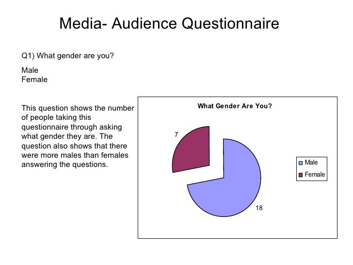 Media- Audience Questionnaire Q1) What gender are you? Male Female This question shows the number of people taking this qu...