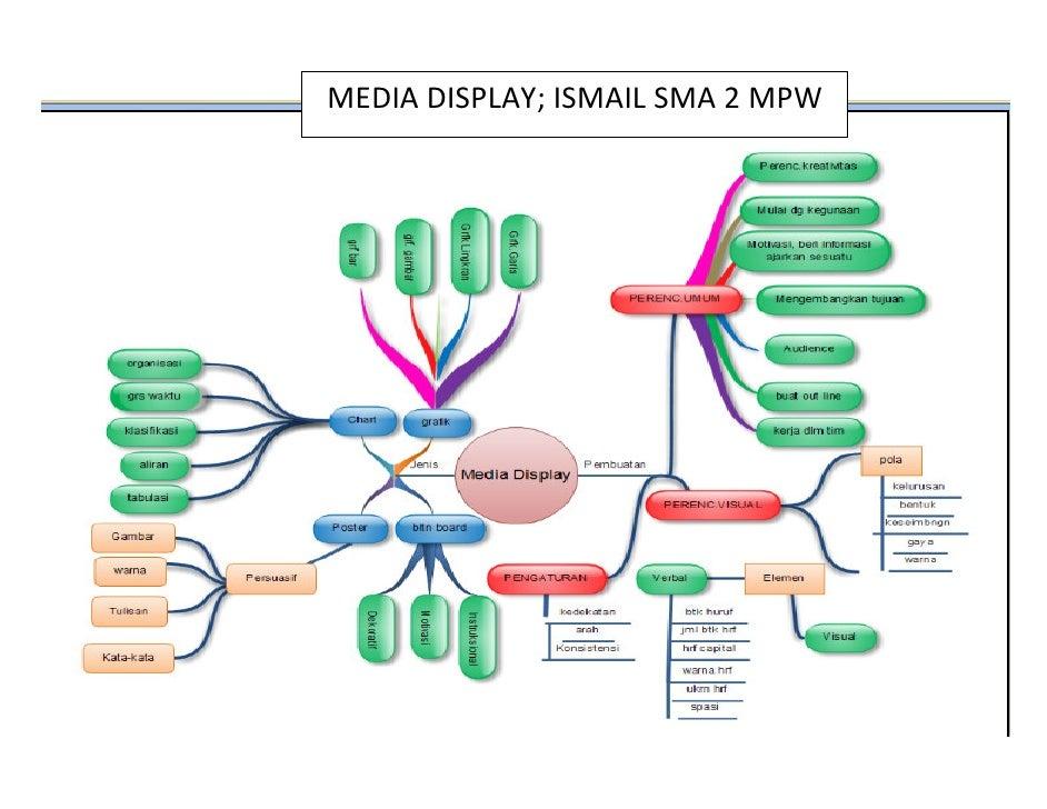 Media display OLEH Ismail