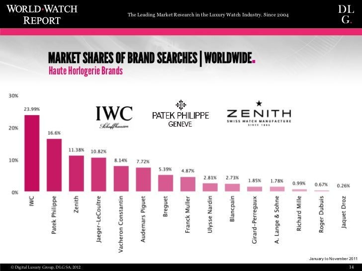 market price watch