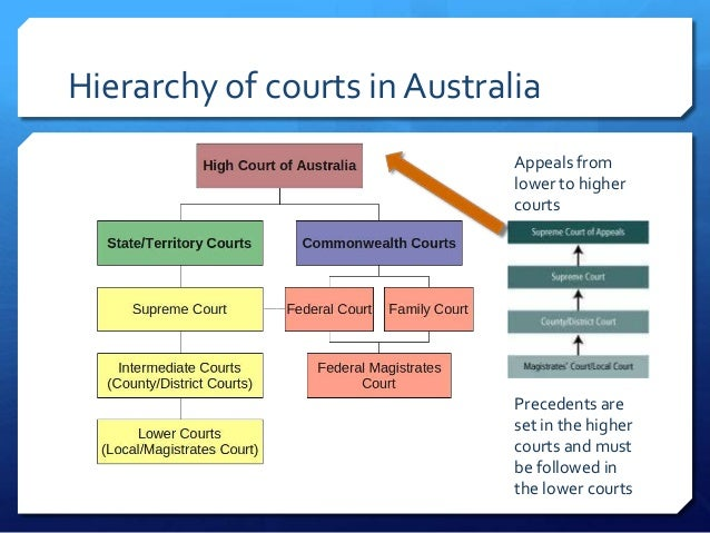 judicial precedent a practice of the courts law essay This essay will explain the ways in which in courts may depart from previous decisions, stating the influence of overruling, reversing, distinguishing and the practice statement over the development of law in order to asses the influence of the doctrine of precedent in the development of the english judge-made law.