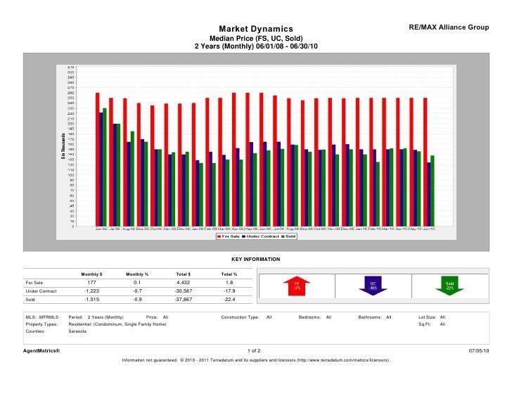 Sarasota Market Statistics - June 2010