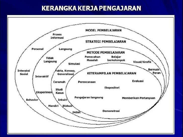 Media Pembelajaran Biologi 2