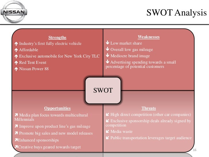 swot analysis of toyota Toyota company is the world's best company toyota has more than 300,000 employees working in the company toyota produces cars that are being used in the whole.