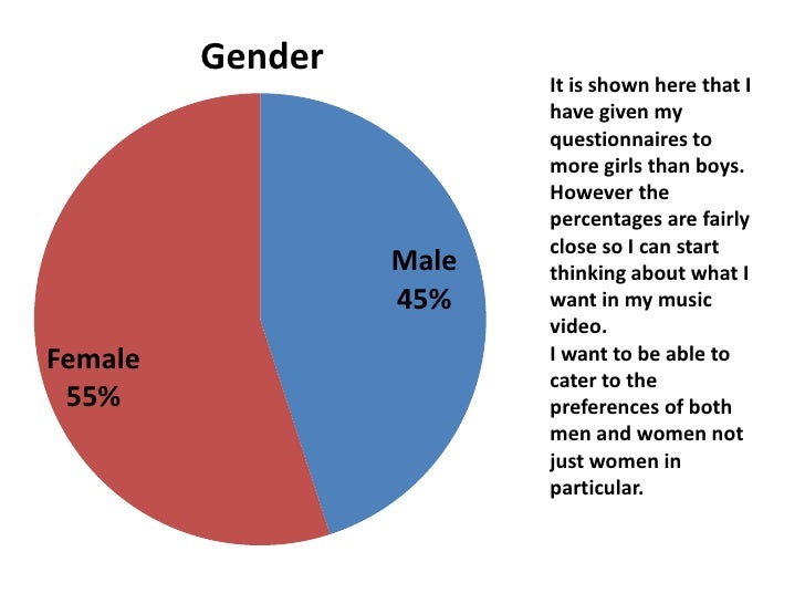 It is shown here that I have given my questionnaires to more girls than boys. However the percentages are fairly close so ...
