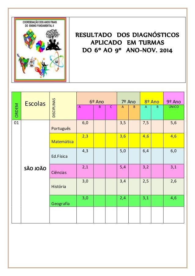 ORDEM  Escolas  Ordem  DISCIPLINAS  RESULTADO DOS DIAGNÓSTICOS  APLICADO EM TURMAS  DO 6º AO 9º ANO-NOV. 2014  6º Ano  7º ...