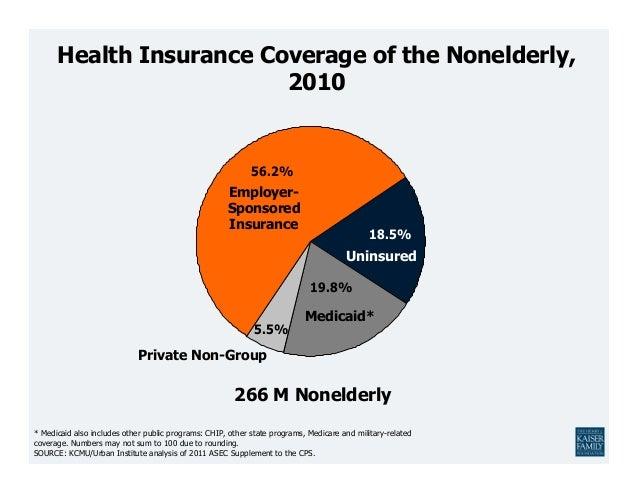 Health Insurance Coverage of the Nonelderly,                         2010                                                 ...