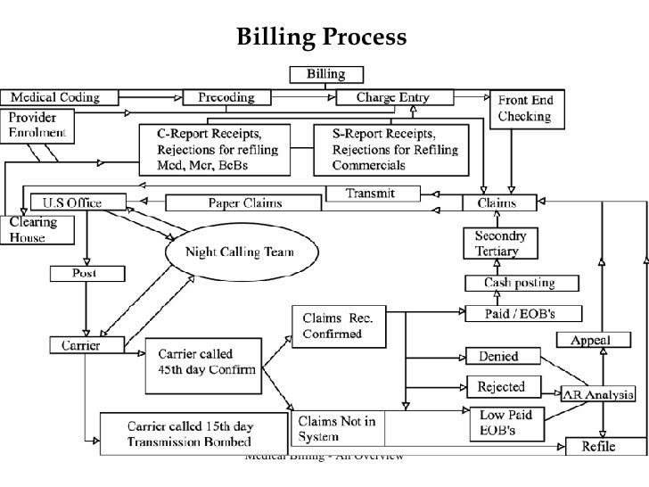 billing collection process flow chart Flow chart of medical billing medical billing might seem large and complicated than medical coding but it's actually a process that's comprised of eight simple steps the billing process of medical billing is simply stated as the process of communication between the medical provider and the insurance company.