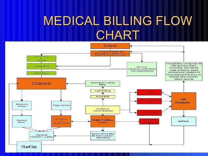 Medical Billing Work Flow By Sidhant Raj
