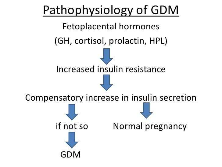 pictures Pregnancy and Gestational Diabetes