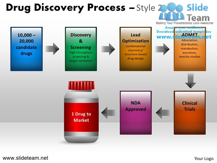 Drug Discovery Process – Style 2     10,000 –       Discovery               Lead            ADMET      20,000            &...