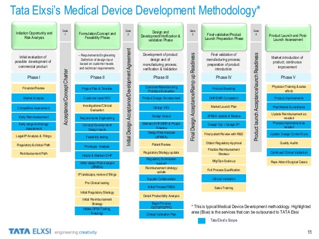 Medical Devices Tata Elxsi Services
