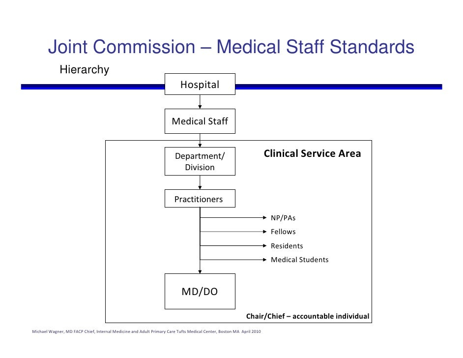 joint commission medical staff standards hierarchy hospital medical ...