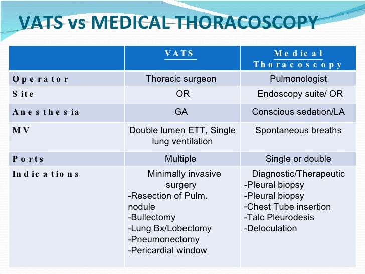 Medical Thoracoscopy