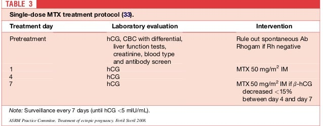 TABLE 2   Multiple-dose MTX treatment protocol (28, 29).   Treatment day                                Laboratory evaluat...