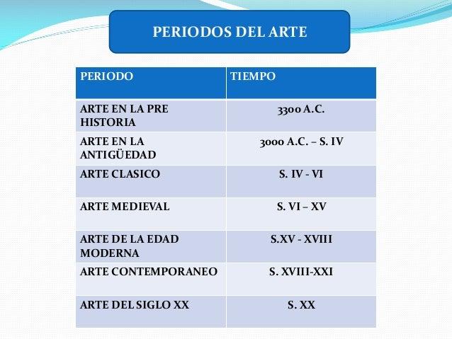 PERIODOS DEL ARTE PERIODO ARTE EN LA PRE HISTORIA  TIEMPO 3300 A.C.  ARTE EN LA ANTIGÜEDAD  3000 A.C. – S. IV  ARTE CLASIC...
