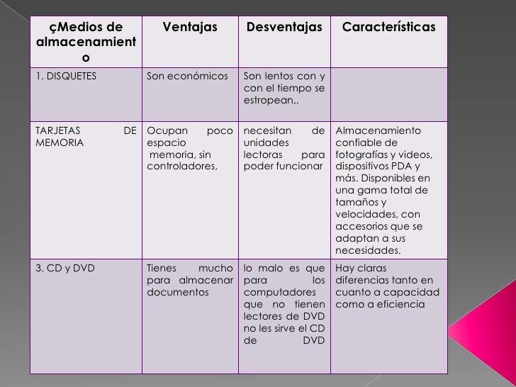 çMedios de          Ventajas        Desventajas            Característicasalmacenamient      o1. DISQUETES        Son econ...