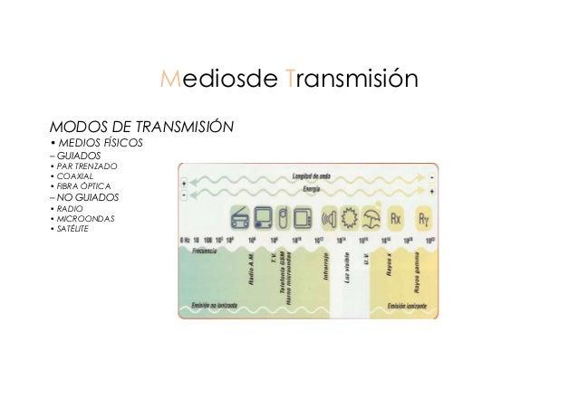 Mediosde Transmisión MODOS DE TRANSMISIÓN • MEDIOS FÍSICOS – GUIADOS • PAR TRENZADO • COAXIAL • FIBRA ÓPTICA  – NO GUIADOS...
