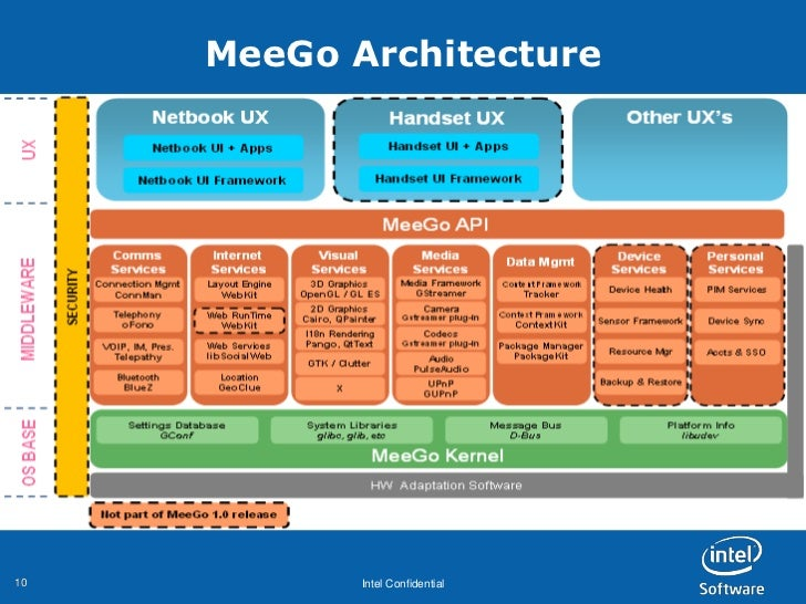 MeeGo Architecture10          Intel Confidential