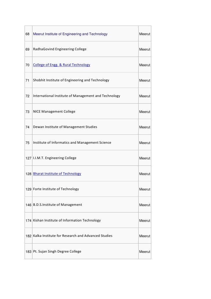 68   Meerut Institute of Engineering and Technology         Meerut69   RadhaGovind Engineering College                    ...