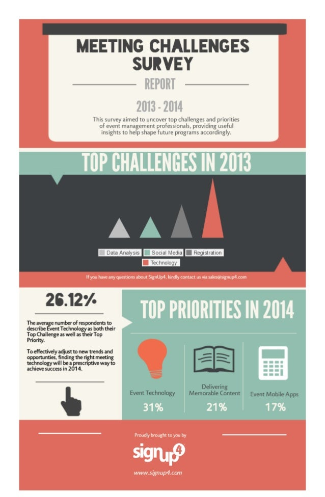 SignUp4 2014 Meeting Challenges Survey