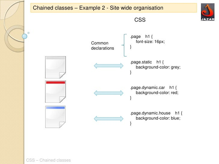 Css chained classes - Html div class ...