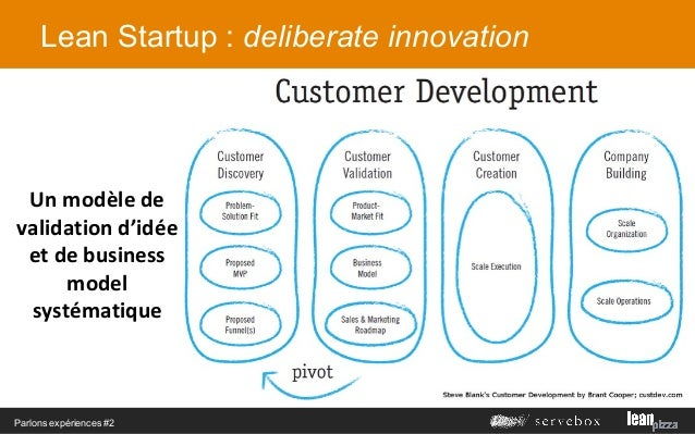 Meetup 2 l 39 innovation continue grace au lean startup for Idee innovation produit