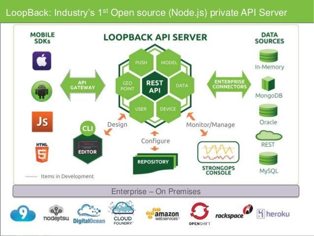 Meetup building an opensource api server with - Api up ...