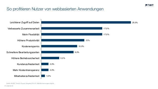 So profitieren Nutzer von webbasierten Anwendungen © www.twt.de 1,0% 2,0% 2,0% 5,0% 9,0% 10,0% 12% 17,0% 17,0% 25,0% Mitar...