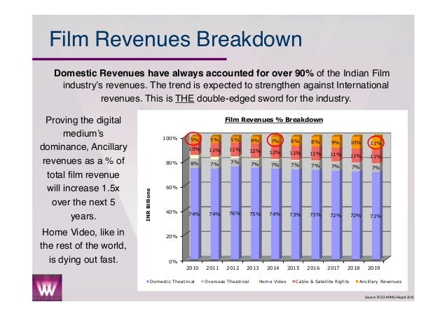 an analysis of the indian film industry The world's movie capital is not hollywood but bollywood bollywood is the nickname for the indian film industry located in bombay (now known as mumbai, though mollywood hasn't quite caught on.