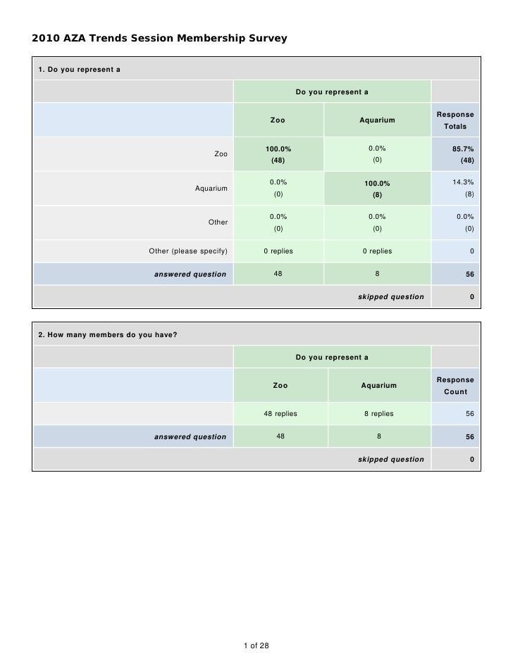 2010 AZA Trends Session Membership Survey    1. Do you represent a                                                        ...