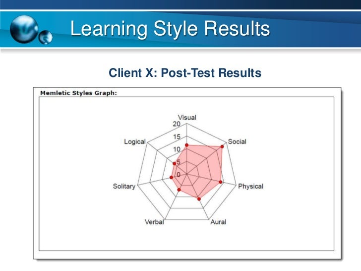 Learning Styles Graph
