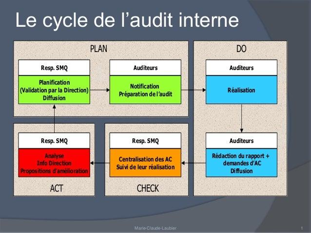 Le cycle de l'audit interne  Resp. SMQ  Planification  (Validation par la Direction)  Diffusion  Auditeurs  Notification  ...