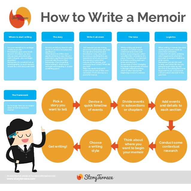 Part Two: Write Your OwnMemoir Where to start: Choose an event ...