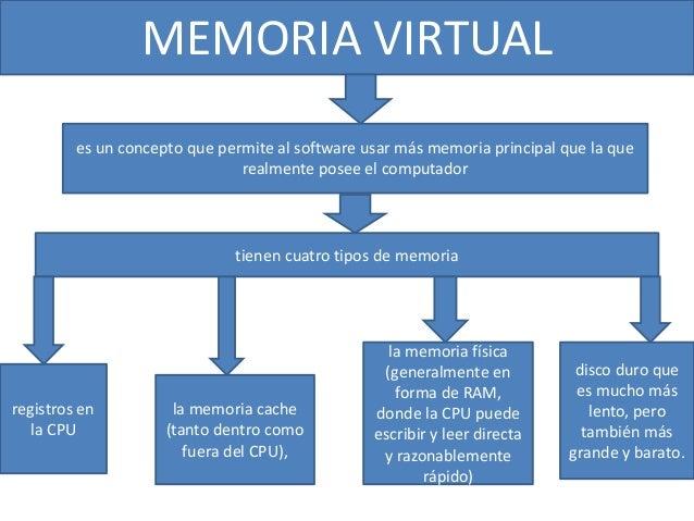 MEMORIA VIRTUALMEMORIA VIRTUAL es un concepto que permite al software usar más memoria principal que la que realmente pose...
