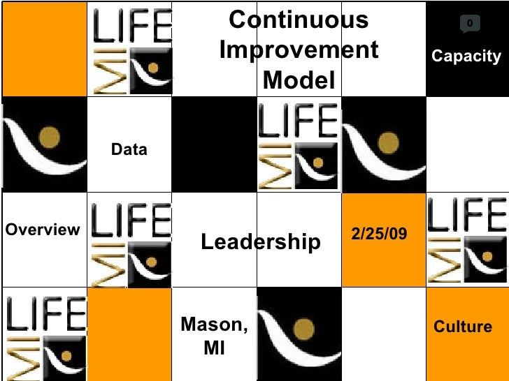 Continuous Improvement Model 2/25/09 Mason, MI Overview Culture Data Capacity Leadership 0