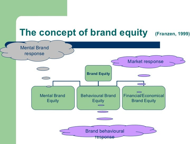 evaluation of brand equity summary Full-text (pdf) | evaluating brand equity can be a difficult and complicated task in practice because it is almost impossible to capture the impact of all brand-building blocks and their impact on brand equity on a multidimensional level not only the brand itself determines its brand equity.