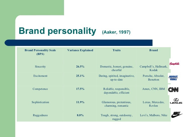 apple brand personality trait Brand personality: impact on brand trust and consumer preferences a comparative study of germany and sweden authors: anja gandara gil daniel hellgren.