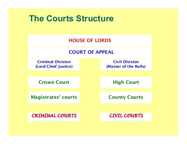 a study of the civil courts in england and wales A new online claims system is being piloted in england and wales  have put off  too many people from using the civil courts to make a small claim   respondents to the four-month study (44-page / 45mb pdf) backed the.