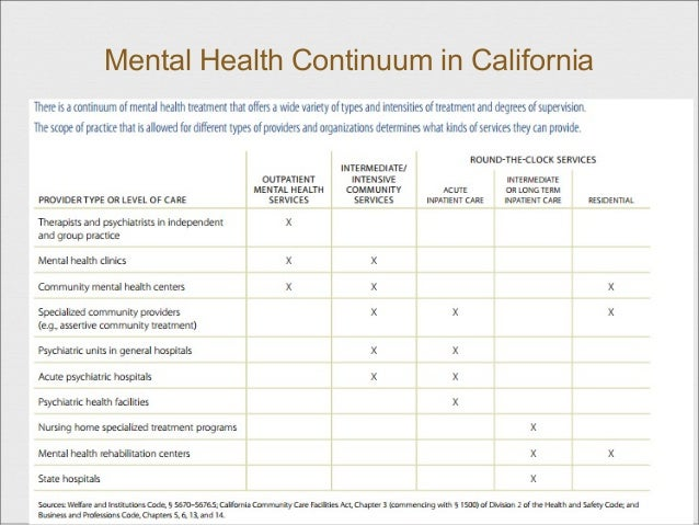 mental health recovery activities