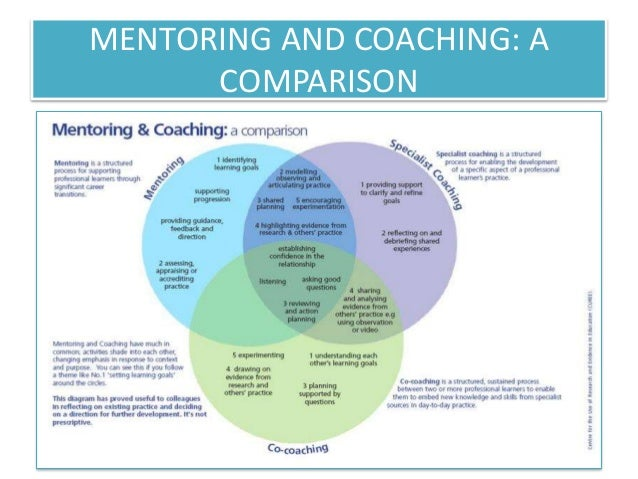coaching and mentoring Coaching & mentoring, both of which focus on the individual, can enhance morale, motivation and productivity and reduce staff turnover as individuals feel valued and.
