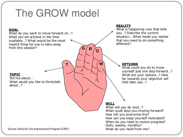 grow coaching model template