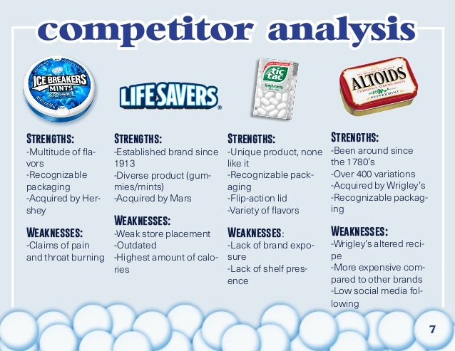 mentos competitor analysis Nienke debets brand manager klene  international brand manager mentos & powermints  in charge of the brand reporting and competitor analysis of assigned.
