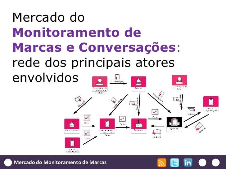 Mercado doMonitoramento deMarcas e Conversações:rede dos principais atoresenvolvidosMercado do Monitoramento de Marcas