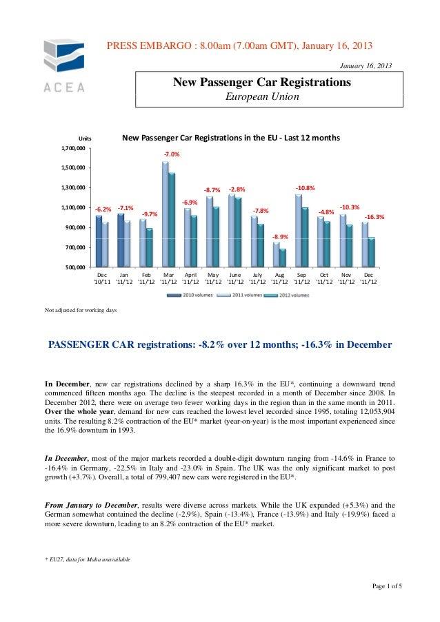 Mercato auto Europa 2012