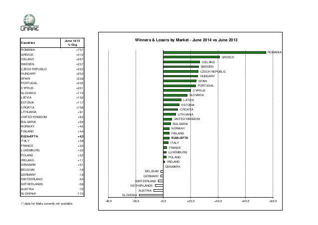 Mercato Europeo Gennaio-Giugno 2014