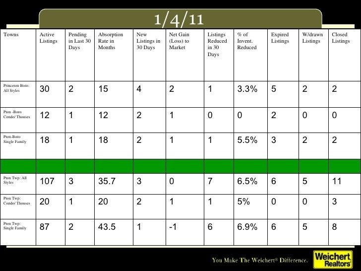 Mercer county real estate market update jan 2011
