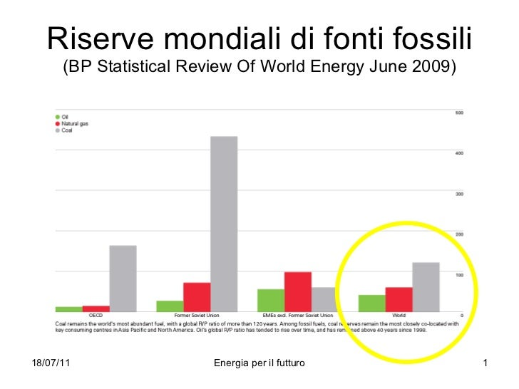 Riserve mondiali di fonti fossili ( BP Statistical Review Of World Energy June 2009 )